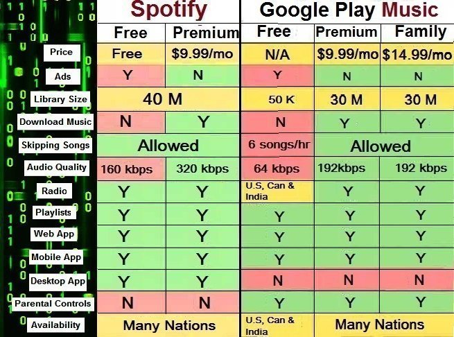 Comparer Spotify et Google Play Music