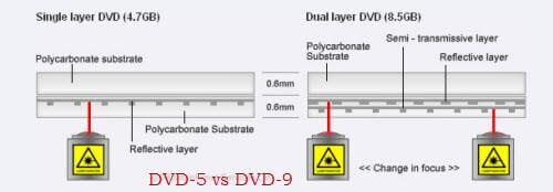 Difference Between Dvd5 And Dvd9