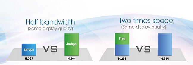 Difference Between H265 And H264