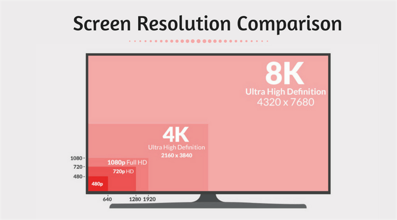 Screen Resolution Comparison